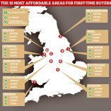 Most affordable cities for first-time buyers revealed